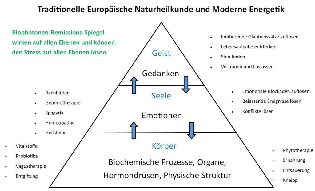 Naturheilpraxis Eberhardt Ulm Naturheilkunde